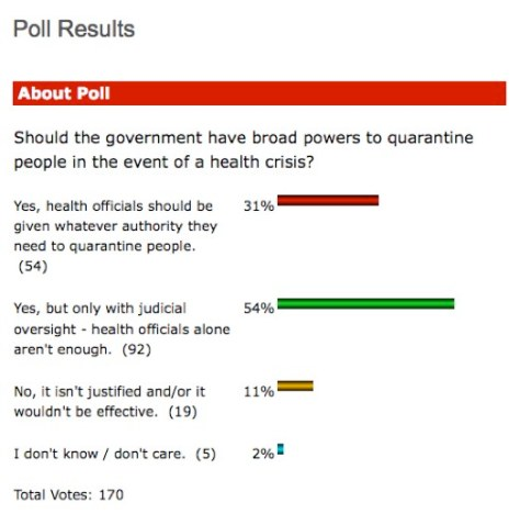 Results of poll on quaranting people